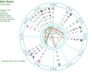 Bob's natal chart